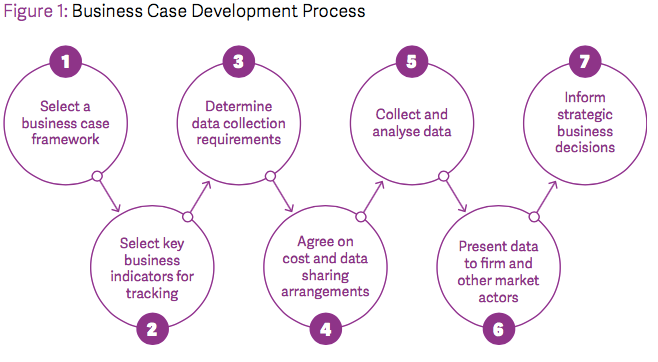 Figure 1: Describes 6-step of the business development process