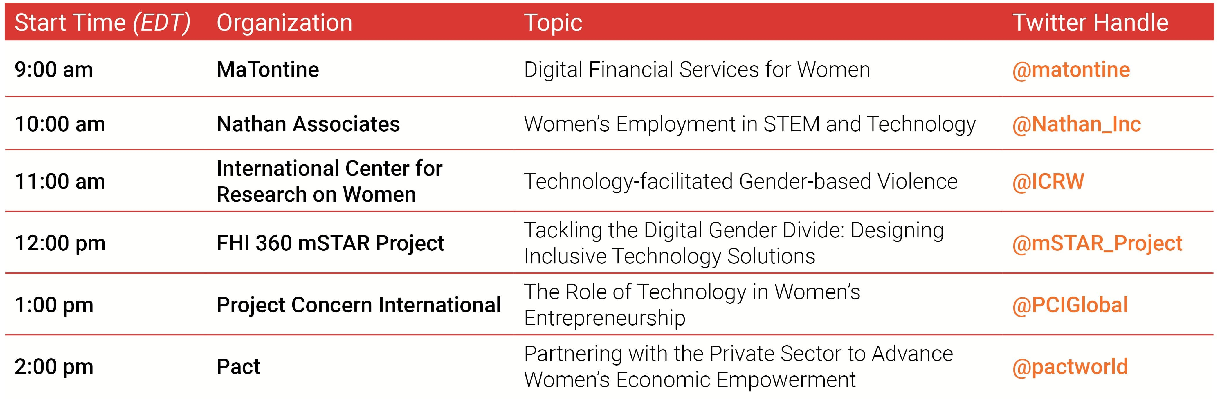 Twitter Chat: Technology and Innovation in Women's Economic Empowerment